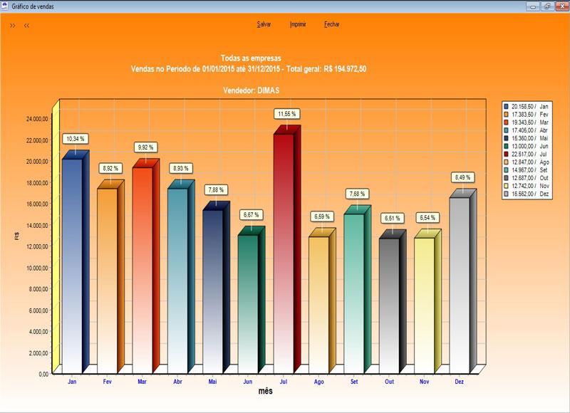 Gráfico de                  Vendas DBSoft